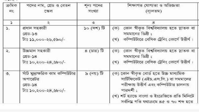 Taxes zone rangpur job circular